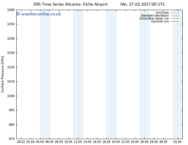 Surface pressure GEFS TS Mo 27.02.2017 00 GMT