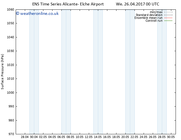 Surface pressure GEFS TS Sa 29.04.2017 00 GMT