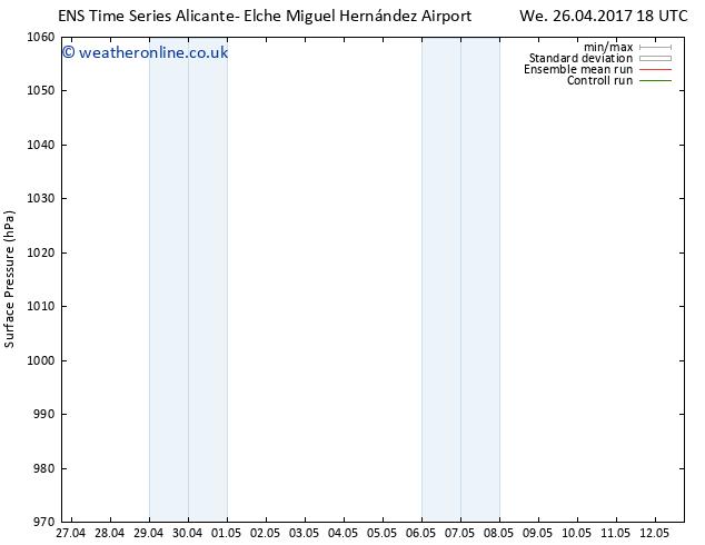 Surface pressure GEFS TS Sa 29.04.2017 06 GMT