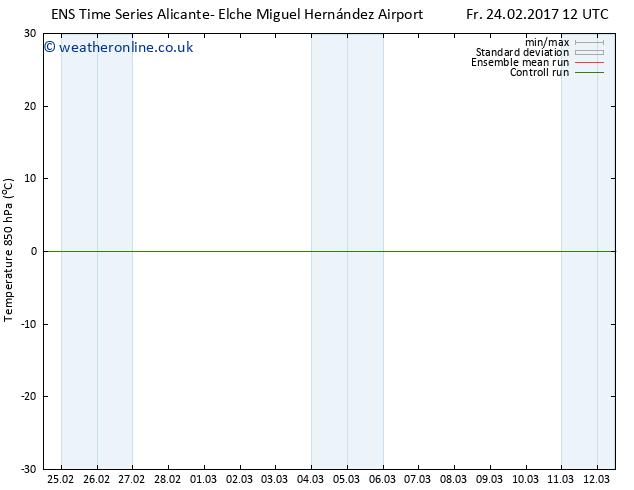 Temp. 850 hPa GEFS TS Su 26.02.2017 06 GMT