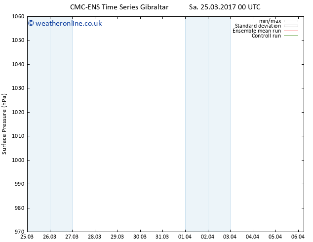 Surface pressure CMC TS Mo 27.03.2017 18 GMT