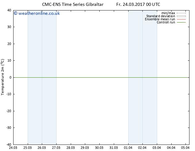 Temperature (2m) CMC TS Fr 24.03.2017 06 GMT