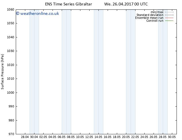 Surface pressure GEFS TS Tu 02.05.2017 06 GMT