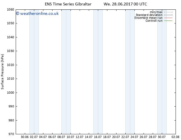 Surface pressure GEFS TS Su 02.07.2017 06 GMT