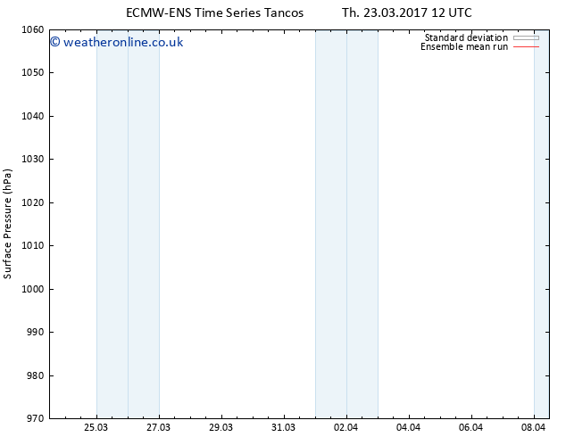 Surface pressure ECMWFTS Su 26.03.2017 12 GMT
