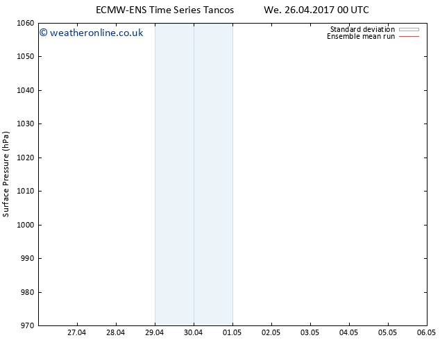 Surface pressure ECMWFTS Sa 29.04.2017 00 GMT