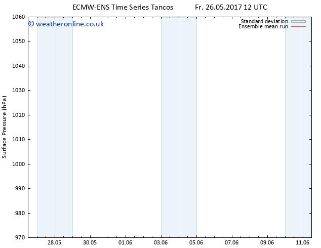 Surface pressure ECMWFTS Sa 03.06.2017 12 GMT