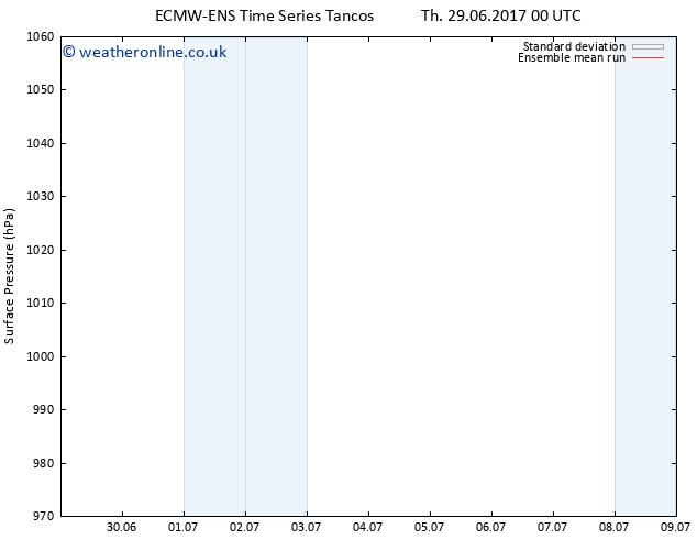 Surface pressure ECMWFTS Mo 03.07.2017 00 GMT
