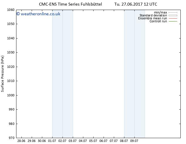 Surface pressure CMC TS Tu 04.07.2017 06 GMT
