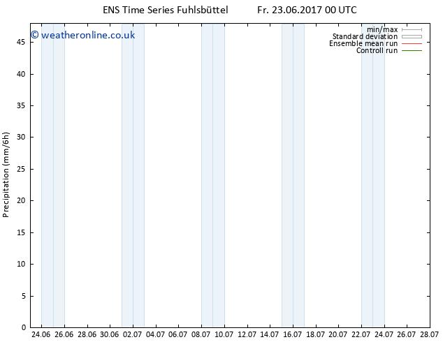 Precipitation GEFS TS Sa 24.06.2017 06 GMT