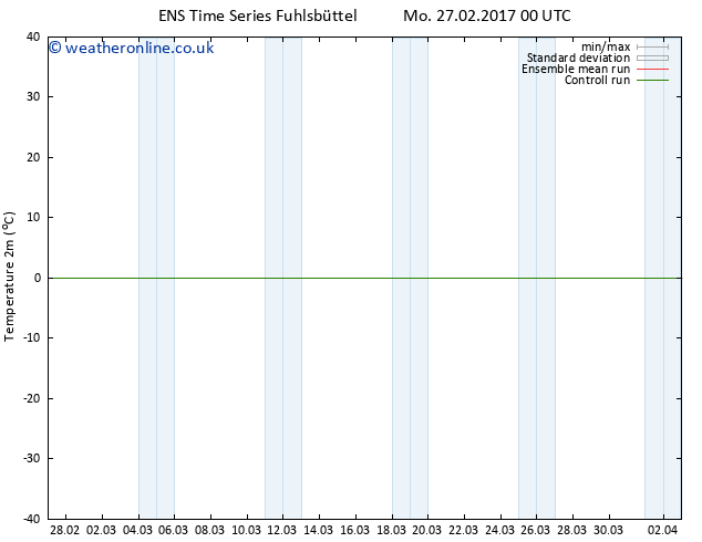 Temperature (2m) GEFS TS Mo 27.02.2017 00 GMT
