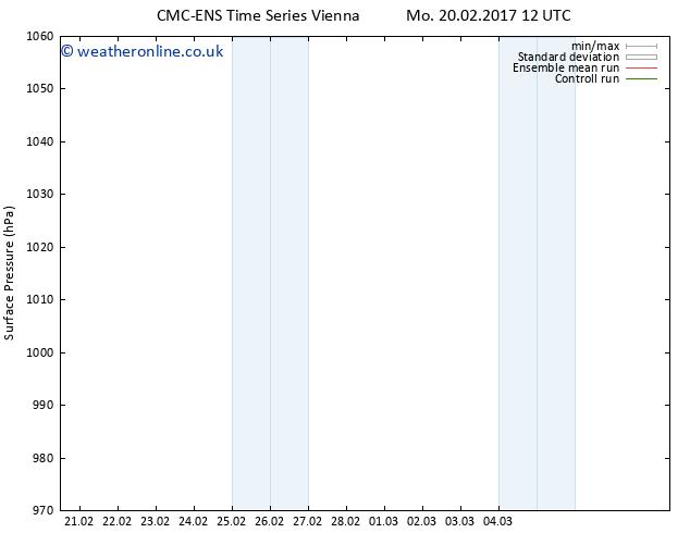 Surface pressure CMC TS Su 26.02.2017 00 GMT