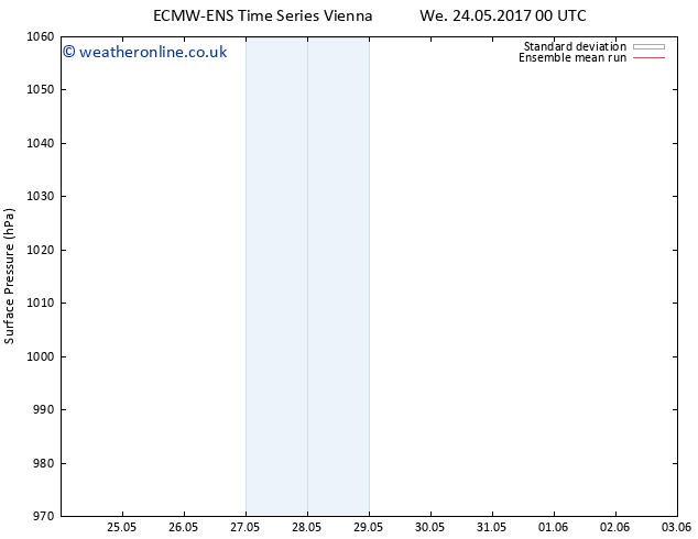 Surface pressure ECMWFTS Mo 29.05.2017 00 GMT