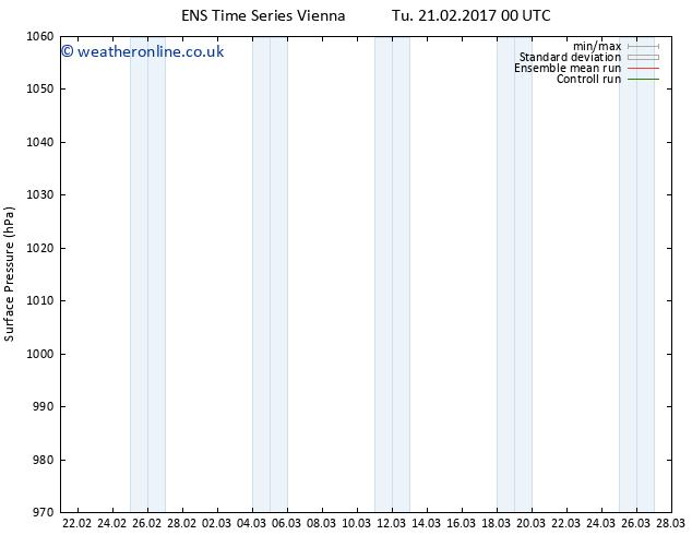 Surface pressure GEFS TS Tu 21.02.2017 00 GMT