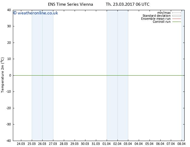 Temperature (2m) GEFS TS Th 30.03.2017 18 GMT