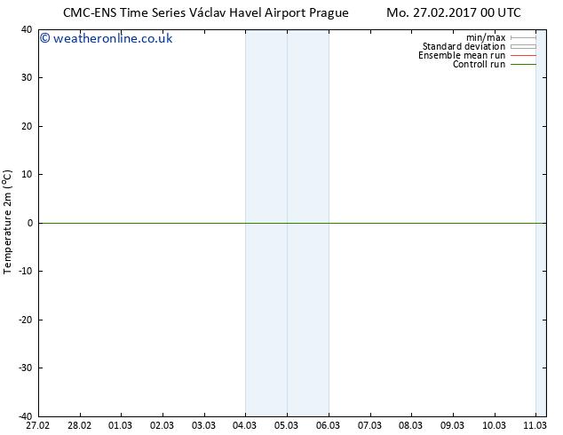Temperature (2m) CMC TS Tu 07.03.2017 00 GMT