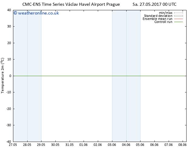 Temperature (2m) CMC TS Su 04.06.2017 00 GMT