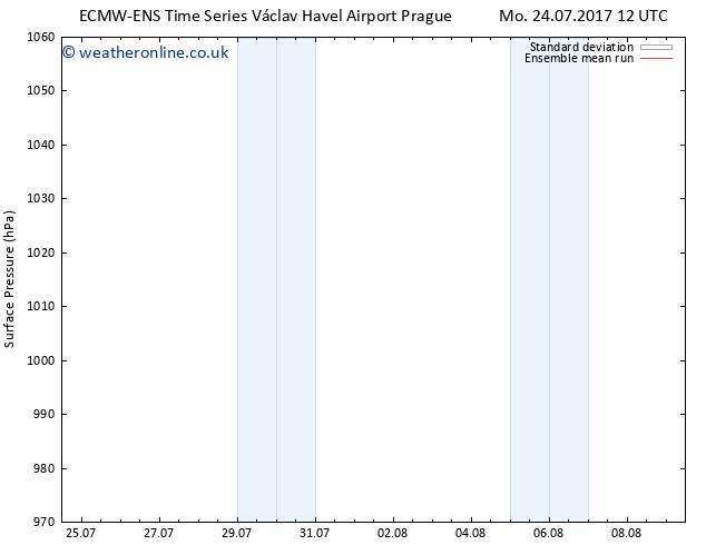 Surface pressure ECMWFTS Th 03.08.2017 12 GMT