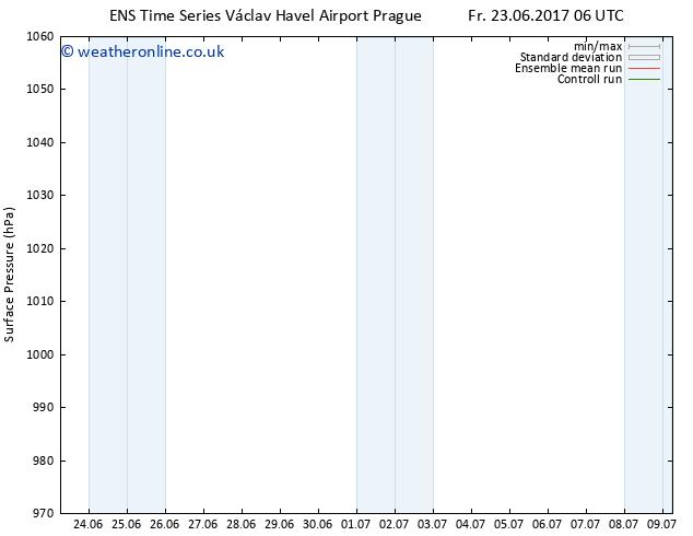 Surface pressure GEFS TS Su 25.06.2017 06 GMT
