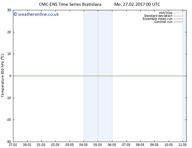 Temp. 850 hPa CMC TS Tu 07.03.2017 12 GMT