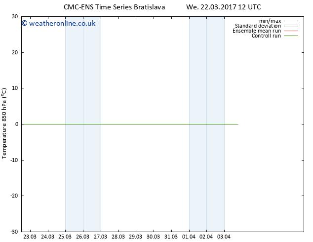 Temp. 850 hPa CMC TS Sa 25.03.2017 12 GMT