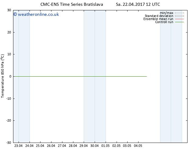 Temp. 850 hPa CMC TS Tu 25.04.2017 12 GMT
