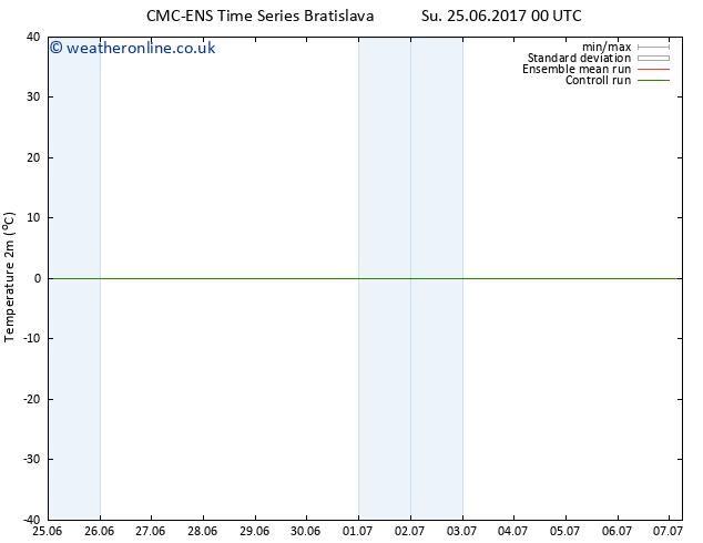Temperature (2m) CMC TS We 28.06.2017 00 GMT