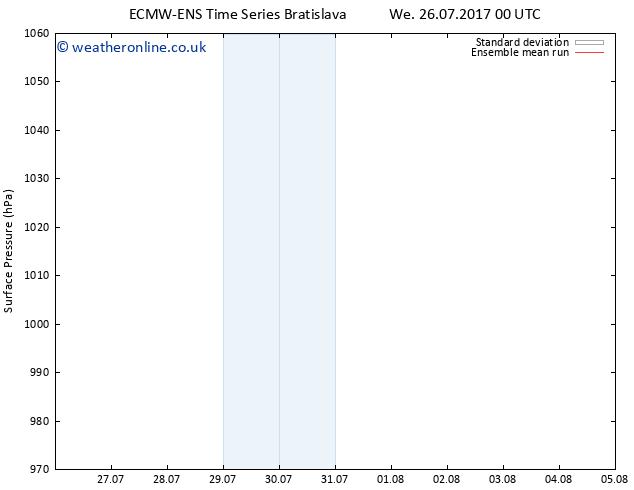 Surface pressure ECMWFTS Fr 28.07.2017 00 GMT