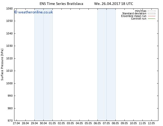 Surface pressure GEFS TS Th 27.04.2017 00 GMT