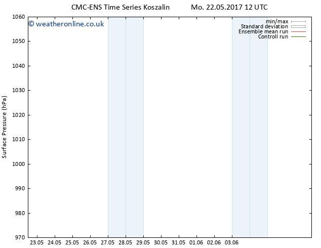 Surface pressure CMC TS Tu 23.05.2017 06 GMT