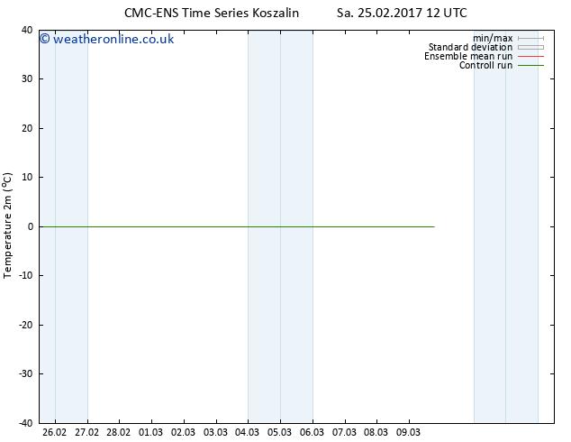 Temperature (2m) CMC TS Fr 03.03.2017 00 GMT