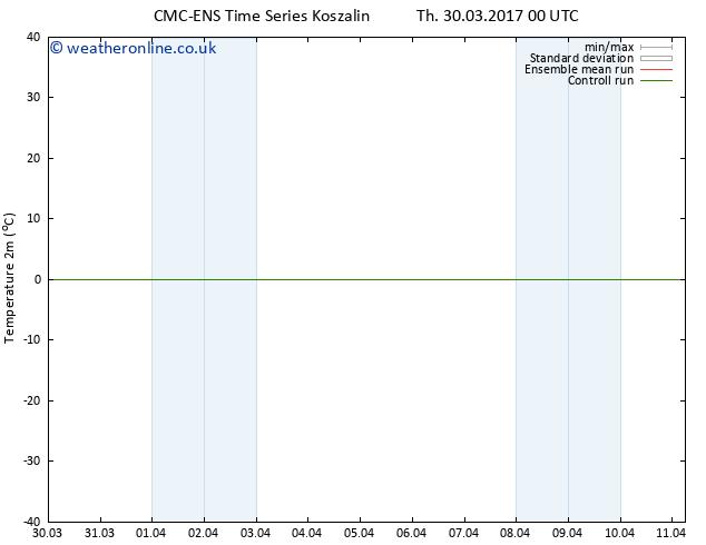 Temperature (2m) CMC TS Su 02.04.2017 00 GMT