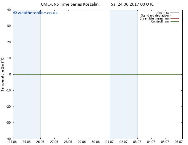 Temperature (2m) CMC TS Th 29.06.2017 12 GMT