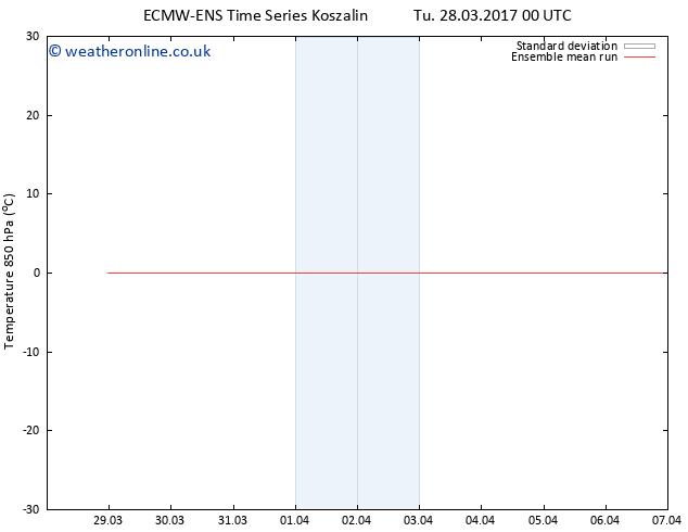 Temp. 850 hPa ECMWFTS Th 30.03.2017 00 GMT