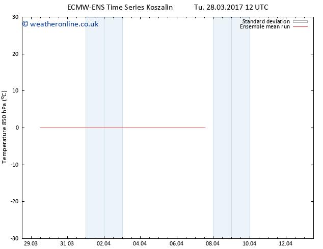 Temp. 850 hPa ECMWFTS Th 30.03.2017 12 GMT