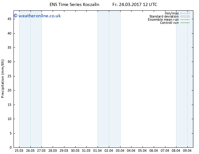 Precipitation GEFS TS Su 09.04.2017 12 GMT