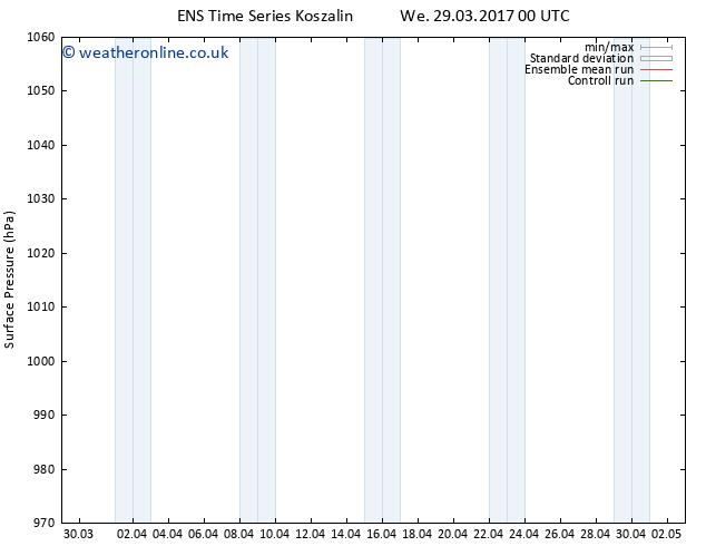 Surface pressure GEFS TS We 05.04.2017 06 GMT