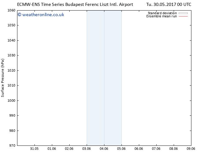 Surface pressure ECMWFTS Fr 09.06.2017 00 GMT