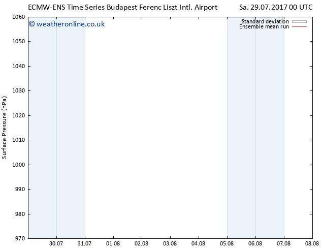 Surface pressure ECMWFTS Tu 08.08.2017 00 GMT