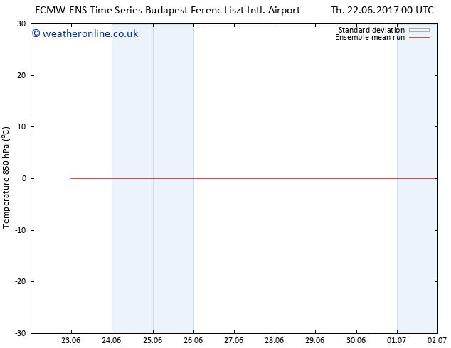 Temp. 850 hPa ECMWFTS Fr 30.06.2017 00 GMT