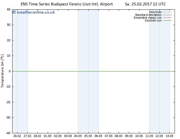 Temperature (2m) GEFS TS Tu 28.02.2017 12 GMT
