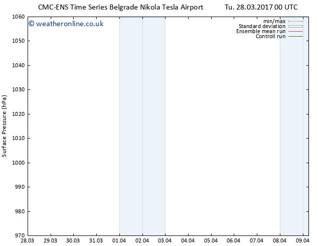 Surface pressure CMC TS Su 09.04.2017 06 GMT