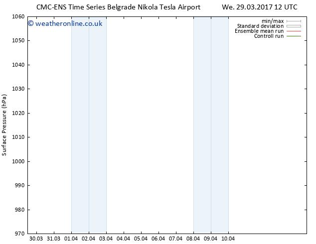 Surface pressure CMC TS Tu 04.04.2017 00 GMT