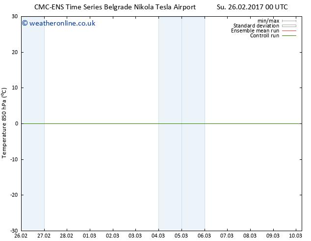 Temp. 850 hPa CMC TS Sa 04.03.2017 00 GMT
