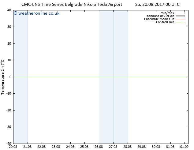 Temperature (2m) CMC TS Mo 21.08.2017 12 GMT