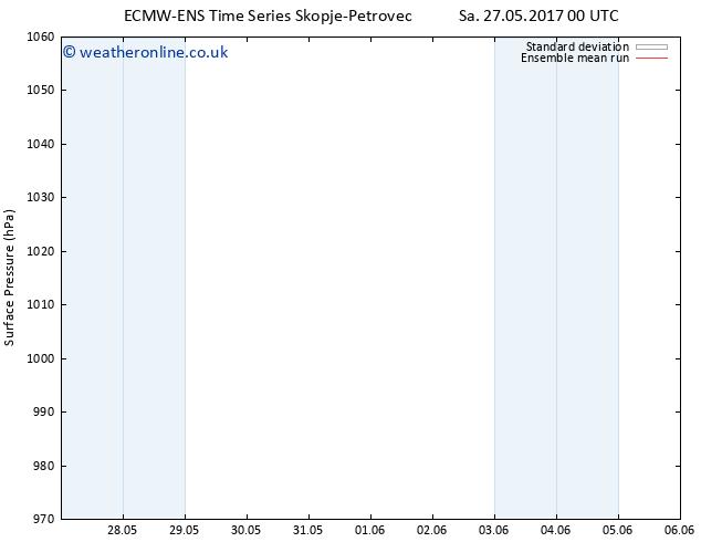 Surface pressure ECMWFTS Su 28.05.2017 00 GMT