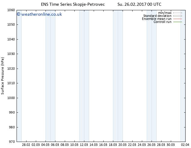 Surface pressure GEFS TS Fr 03.03.2017 12 GMT