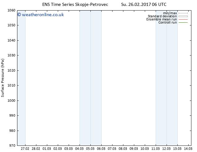 Surface pressure GEFS TS Tu 28.02.2017 12 GMT