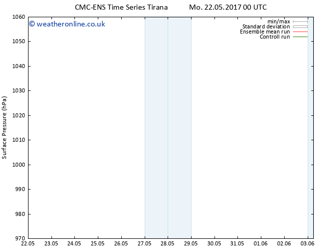 Surface pressure CMC TS Mo 22.05.2017 00 GMT
