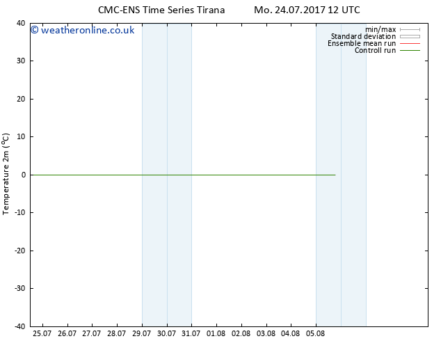 Temperature (2m) CMC TS Tu 25.07.2017 06 GMT